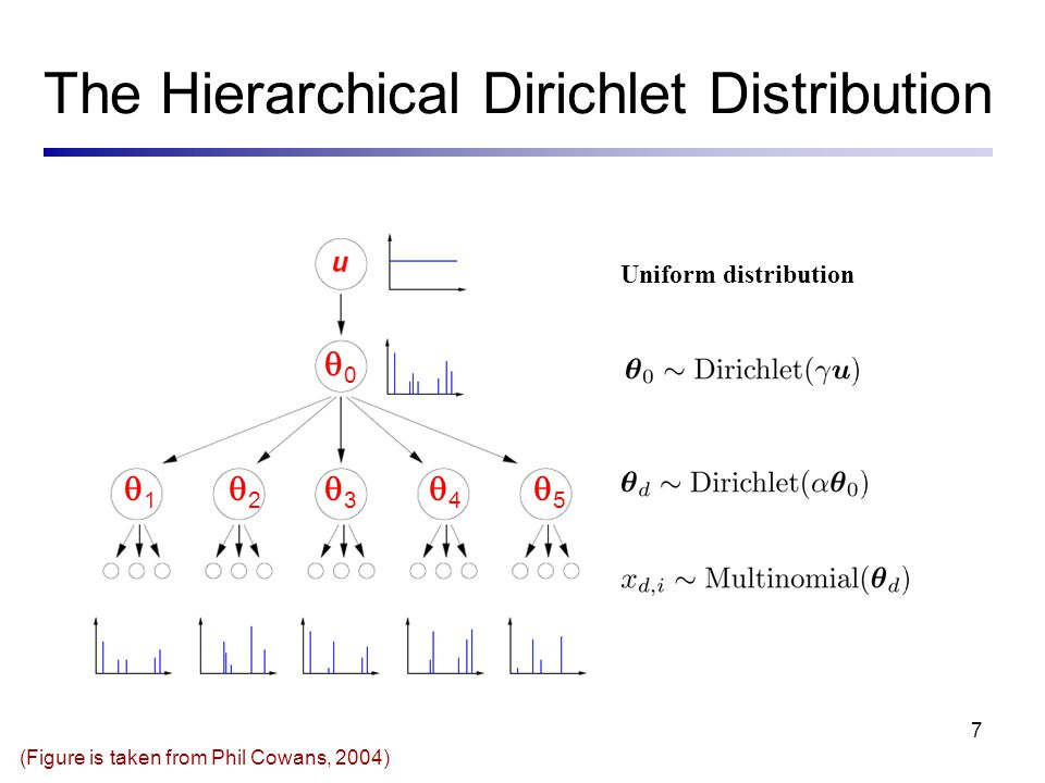 8 The Hierarchical Dirichlet Distribution The HDD model is intuitively appealing –It is reasonable to assume that the LM of individual documents vary (to some extent) about a common model By making the common mean a random variable, instead of fixing it beforehand, information is shared across documents –It leads to an inverse document frequency effect (Cowans, 2004) But the model has a deficiency – How can we tell it if a pair of words must have positive/negative correlation in the learned LM .