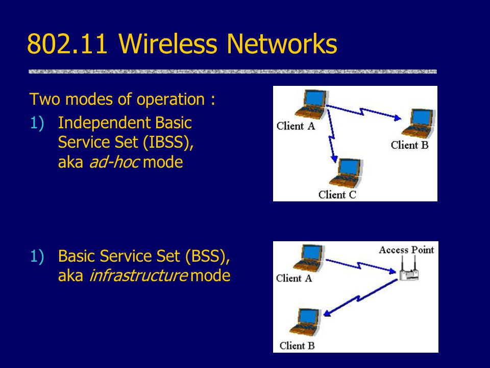 802.11 Wireless Networks Two modes of operation : 1)Independent Basic Service Set (IBSS), aka ad-hoc mode 1)Basic Service Set (BSS), aka infrastructure mode