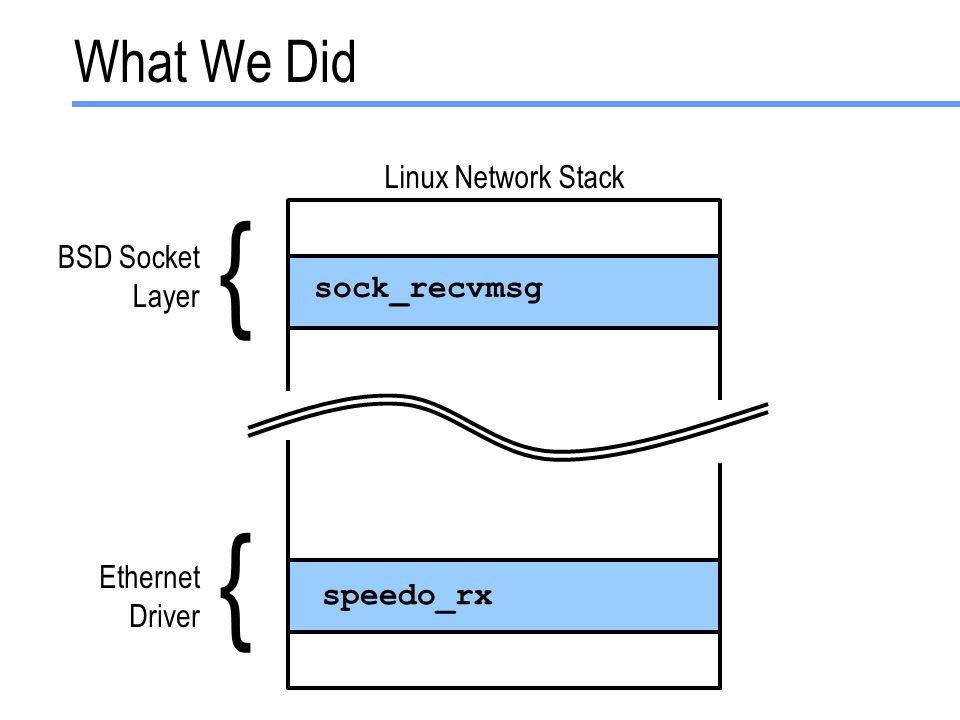 speedo_rx sock_recvmsg What We Did BSD Socket Layer Ethernet Driver { { Linux Network Stack