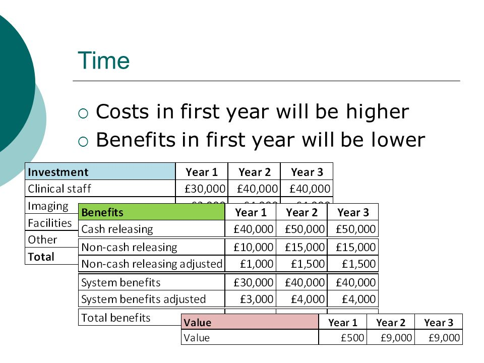 Time  Costs in first year will be higher  Benefits in first year will be lower