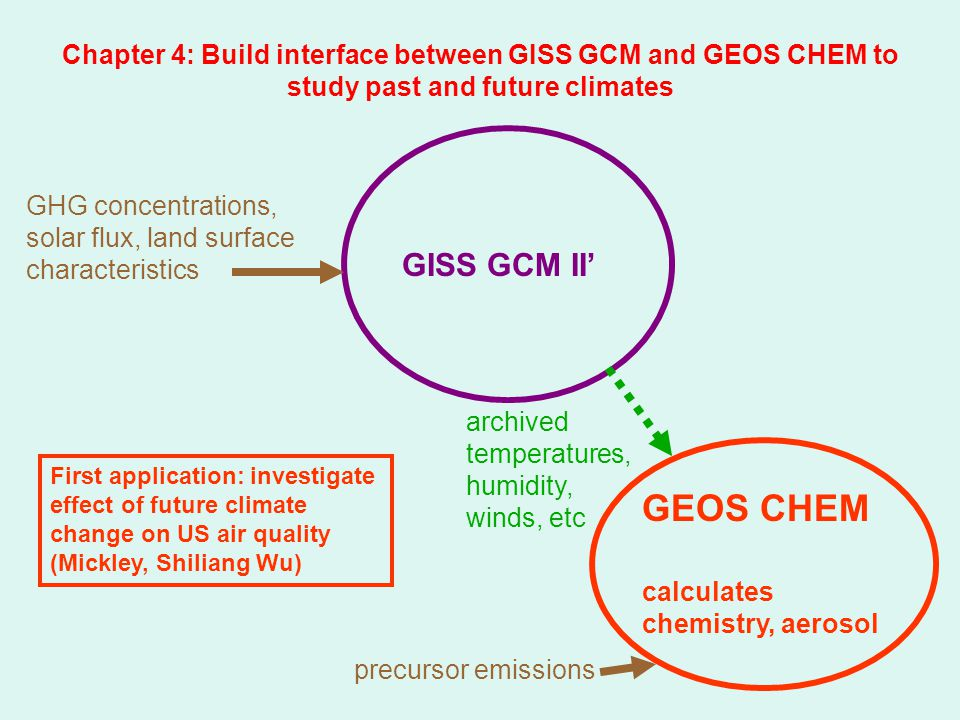 Chapter 4: Build interface between GISS GCM and GEOS CHEM to study past and future climates GISS GCM II' GHG concentrations, solar flux, land surface characteristics GEOS CHEM calculates chemistry, aerosol precursor emissions archived temperatures, humidity, winds, etc First application: investigate effect of future climate change on US air quality (Mickley, Shiliang Wu)