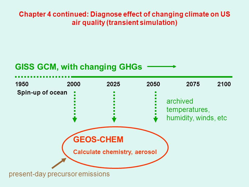 Chapter 4 continued: Diagnose effect of changing climate on US air quality (transient simulation) 1950 2000 2025 2050 2075 2100 GISS GCM, with changing GHGs Spin-up of ocean GEOS-CHEM Calculate chemistry, aerosol present-day precursor emissions archived temperatures, humidity, winds, etc