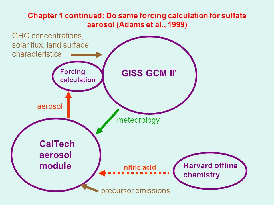 Chapter 1 continued: Do same forcing calculation for sulfate aerosol (Adams et al., 1999) GISS GCM II' GHG concentrations, solar flux, land surface characteristics CalTech aerosol module aerosol meteorology precursor emissions nitric acid Forcing calculation Harvard offline chemistry