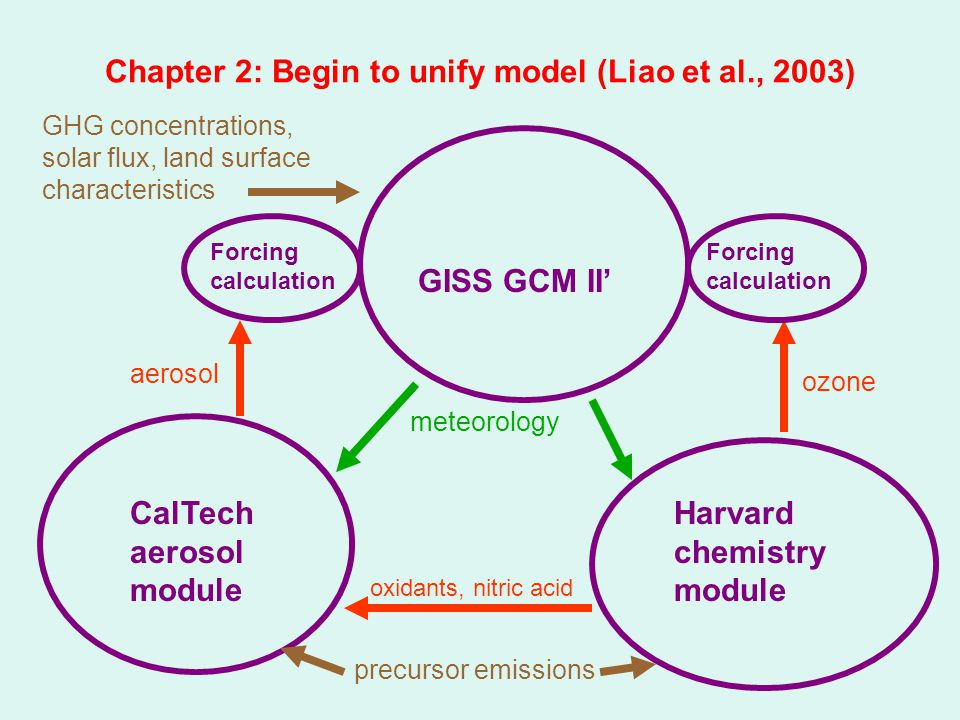 Chapter 2: Begin to unify model (Liao et al., 2003) GISS GCM II' GHG concentrations, solar flux, land surface characteristics CalTech aerosol module Harvard chemistry module aerosol ozone meteorology precursor emissions oxidants, nitric acid Forcing calculation
