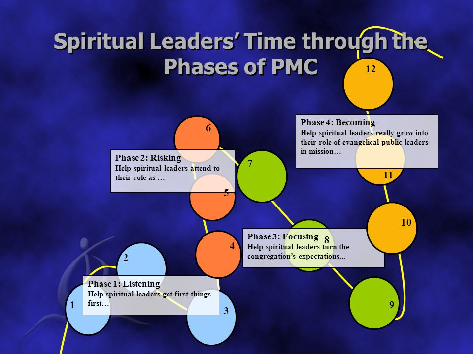 Phase 1: Listening Help spiritual leaders get first things first… 1 2 3 Phase 2: Risking Help spiritual leaders attend to their role as … 4 5 6 Phase 3: Focusing Help spiritual leaders turn the congregation's expectations...