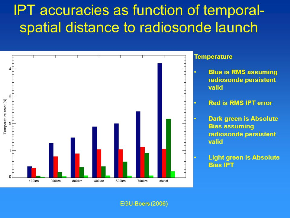 EGU-Boers (2006) IPT accuracies as function of temporal- spatial distance to radiosonde launch Temperature Blue is RMS assuming radiosonde persistent valid Red is RMS IPT error Dark green is Absolute Bias assuming radiosonde persistent valid Light green is Absolute Bias IPT