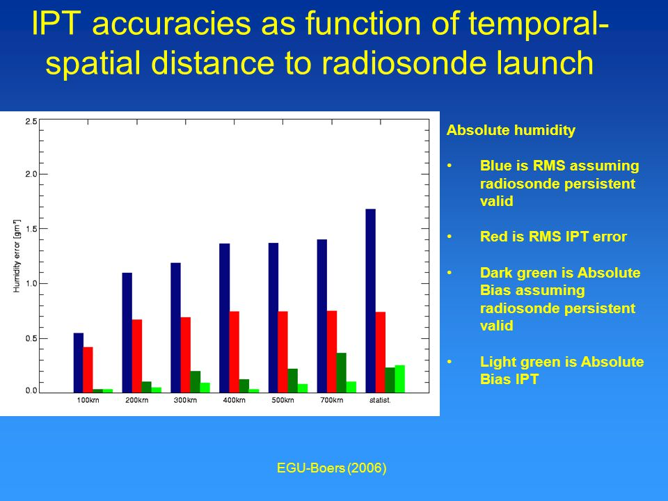 EGU-Boers (2006) IPT accuracies as function of temporal- spatial distance to radiosonde launch Absolute humidity Blue is RMS assuming radiosonde persistent valid Red is RMS IPT error Dark green is Absolute Bias assuming radiosonde persistent valid Light green is Absolute Bias IPT