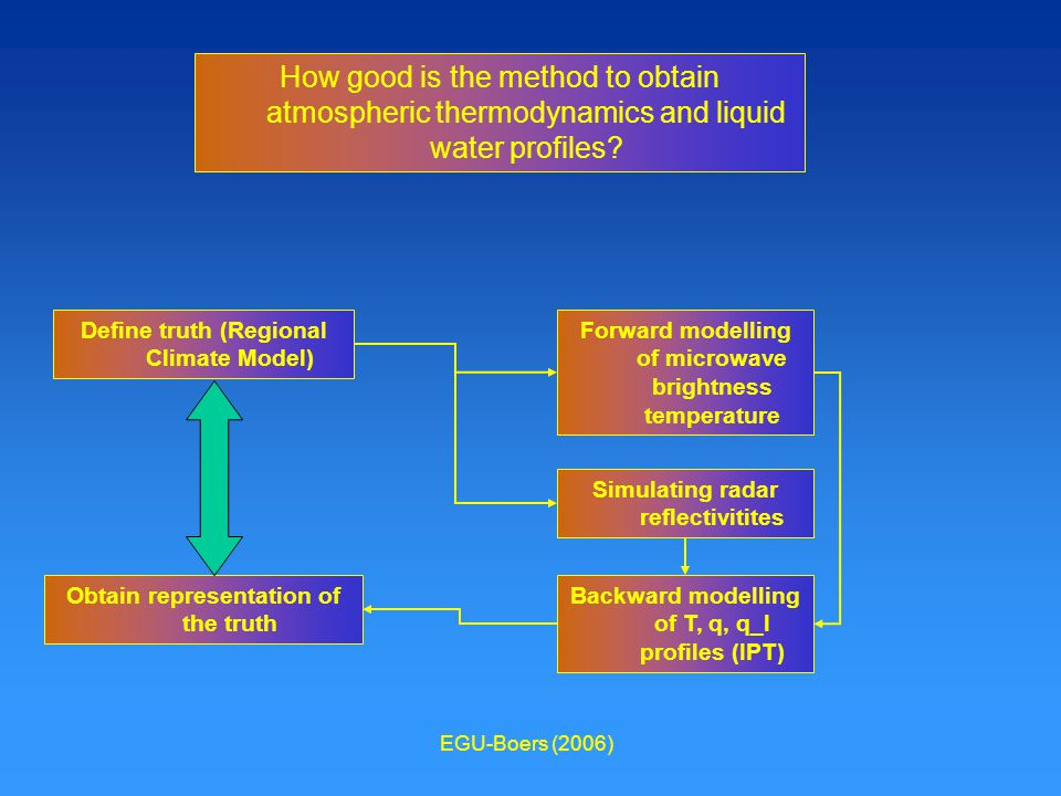 EGU-Boers (2006) Simulating radar reflectivitites Define truth (Regional Climate Model) Forward modelling of microwave brightness temperature Obtain representation of the truth Backward modelling of T, q, q_l profiles (IPT) How good is the method to obtain atmospheric thermodynamics and liquid water profiles?