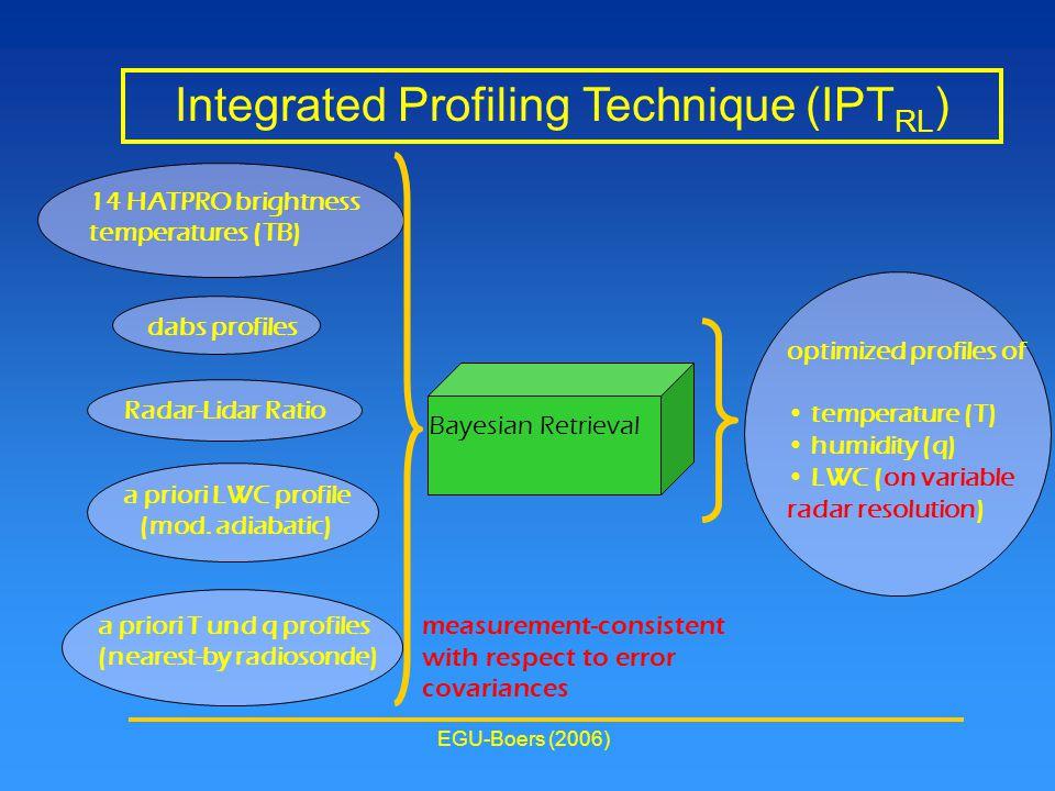EGU-Boers (2006) Integrated Profiling Technique (IPT RL ) 14 HATPRO brightness temperatures (TB) a priori LWC profile (mod.