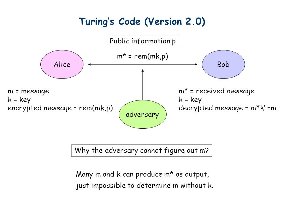Turing's Code (Version 2.0) AliceBob adversary m* = rem(mk,p) m = message k = key encrypted message = rem(mk,p) Why the adversary cannot figure out m?