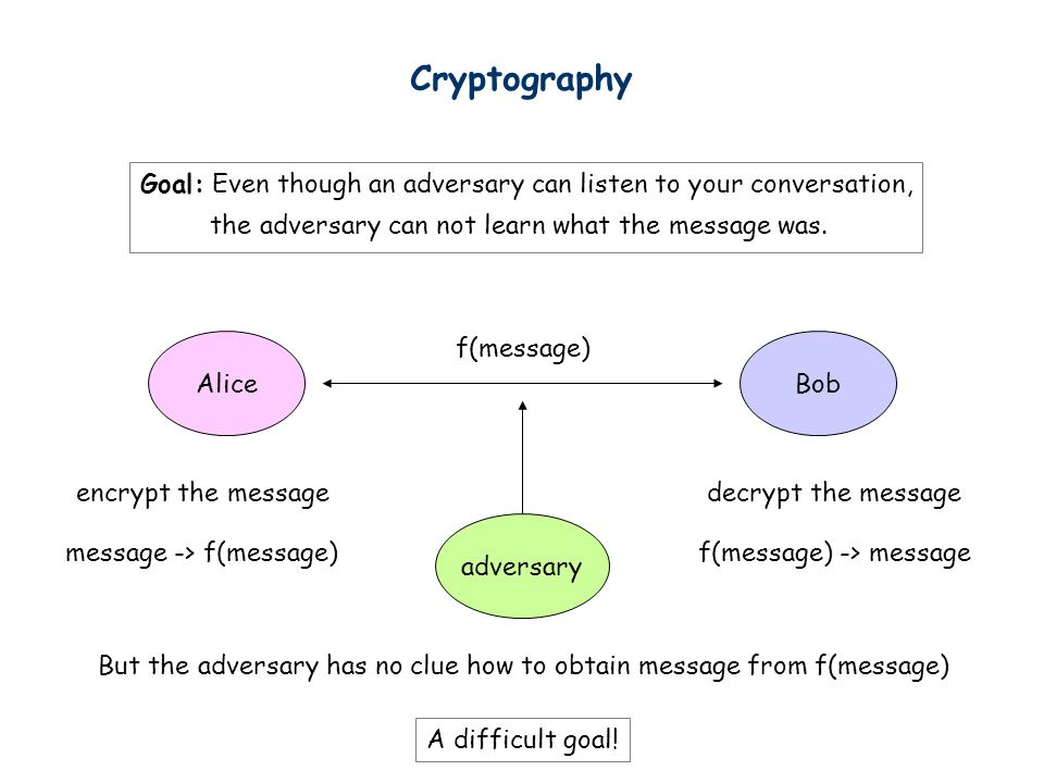Cryptography AliceBob adversary Goal: Even though an adversary can listen to your conversation, the adversary can not learn what the message was. mess
