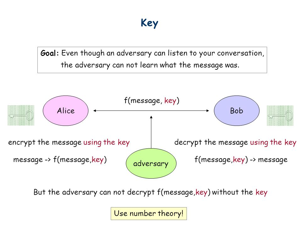 Key AliceBob adversary Goal: Even though an adversary can listen to your conversation, the adversary can not learn what the message was. message -> f(