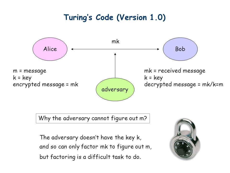Turing's Code (Version 1.0) AliceBob adversary mk m = message k = key encrypted message = mk mk = received message k = key decrypted message = mk/k=m So why don't we use this Turing's code today.
