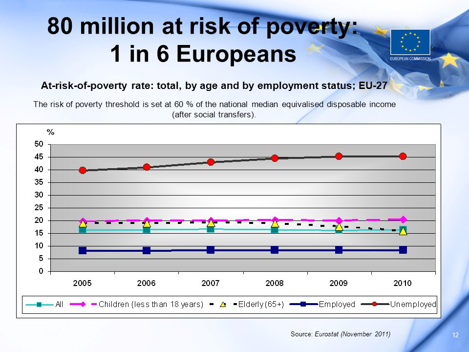 12 80 million at risk of poverty: 1 in 6 Europeans At-risk-of-poverty rate: total, by age and by employment status; EU-27 The risk of poverty threshol