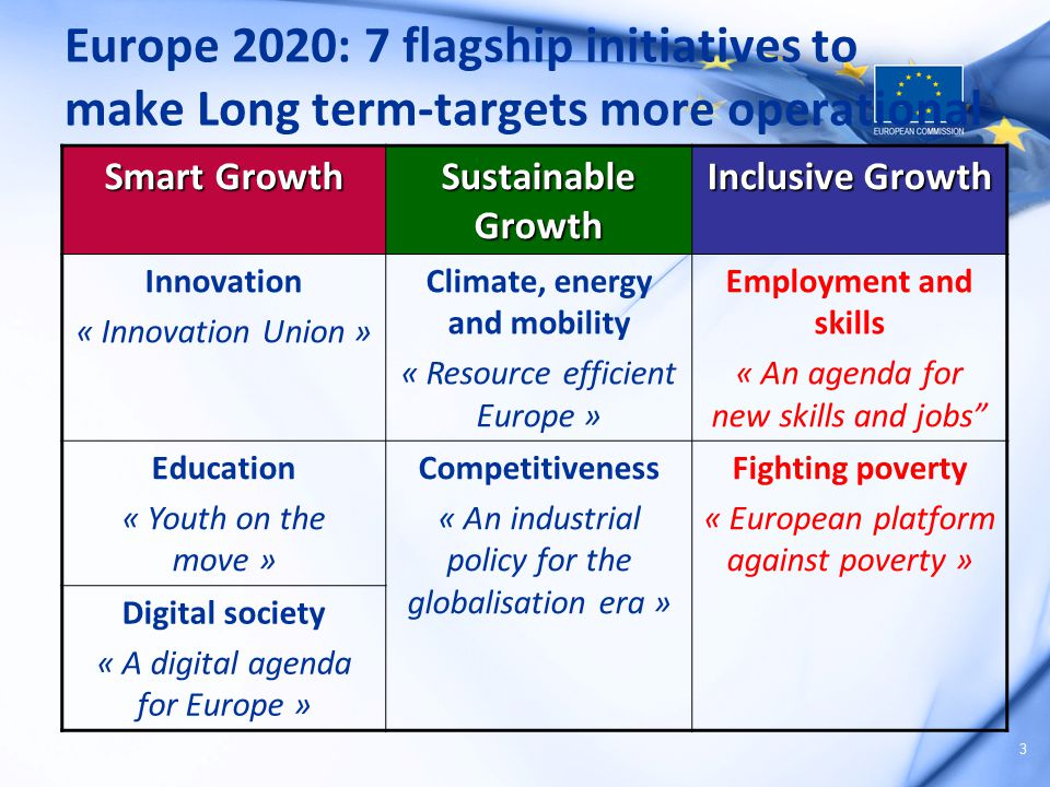 3 Europe 2020: 7 flagship initiatives to make Long term-targets more operational Smart Growth Sustainable Growth Inclusive Growth Innovation « Innovat