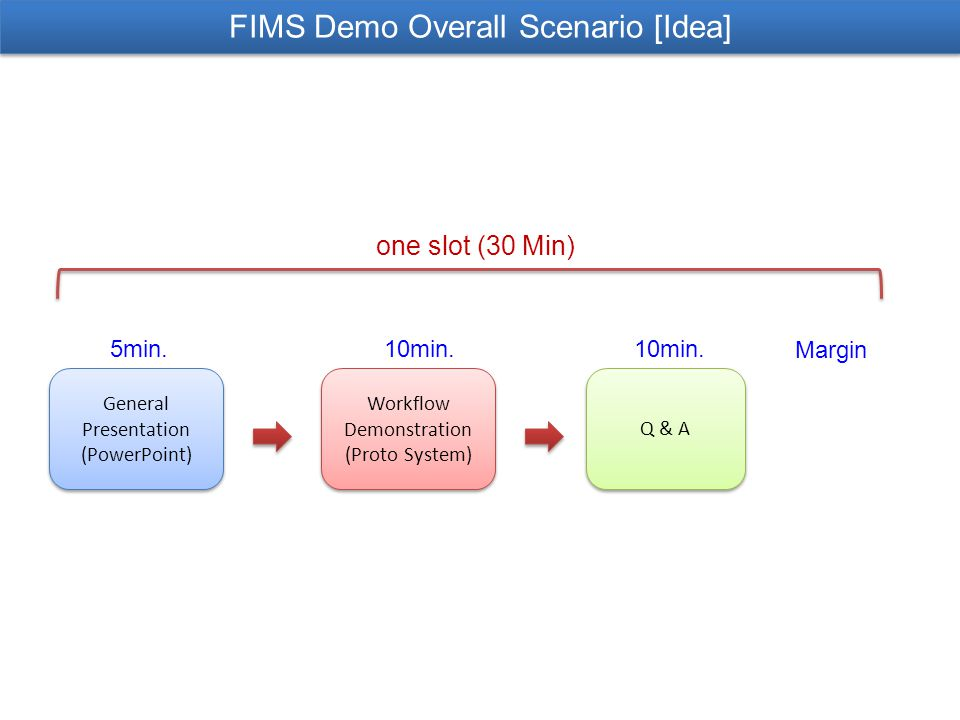 FIMS Demo Overall Scenario [Idea] General Presentation (PowerPoint) General Presentation (PowerPoint) Workflow Demonstration (Proto System) Workflow Demonstration (Proto System) Q & A 5min.10min.