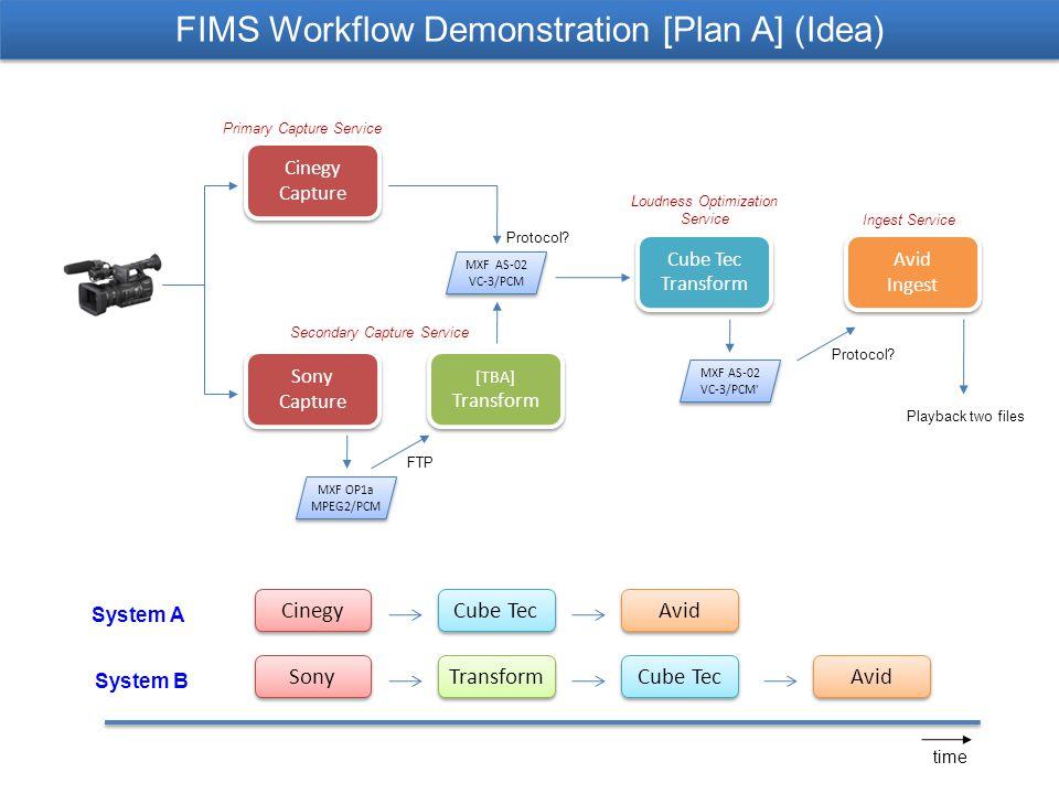 FIMS Workflow Demonstration [Plan A] (Idea) Cinegy Capture Cinegy Capture Sony Capture Sony Capture [TBA] Transform [TBA] Transform Cube Tec Transform