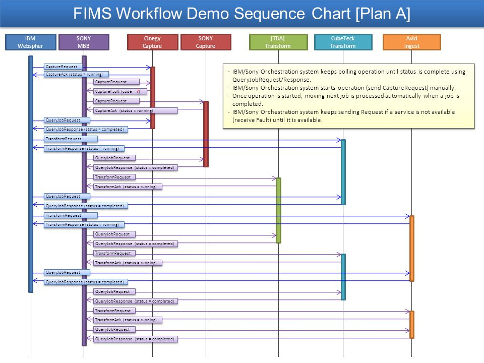 FIMS Workflow Demo Sequence Chart [Plan A] IBM Webspher SONY MBB Cinegy Capture SONY Capture [TBA] Transform CubeTeck Transform Avid Ingest CaptureRequest CaptureAck (status = running) CaptureRequest CaptureFault (code = ?) CaptureAck (status = running) QueryJobRequest QueryJobResponse (status = completed) TransformRequest TransformResponse (status = running) QueryJobRequest QueryJobResponse (status = completed) CaptureRequest TransformRequest TransformAck (status = running) QueryJobRequest QueryJobResponse (status = completed) TransformRequest TransformResponse (status = running) QueryJobRequest QueryJobResponse (status = completed) TransformRequest TransformAck (status = running) QueryJobRequest QueryJobResponse (status = completed) QueryJobRequest QueryJobResponse (status = completed) QueryJobRequest QueryJobResponse (status = completed) TransformRequest TransformAck (status = running) -IBM/Sony Orchestration system keeps polling operation until status is complete using QueryJobRequest/Response.