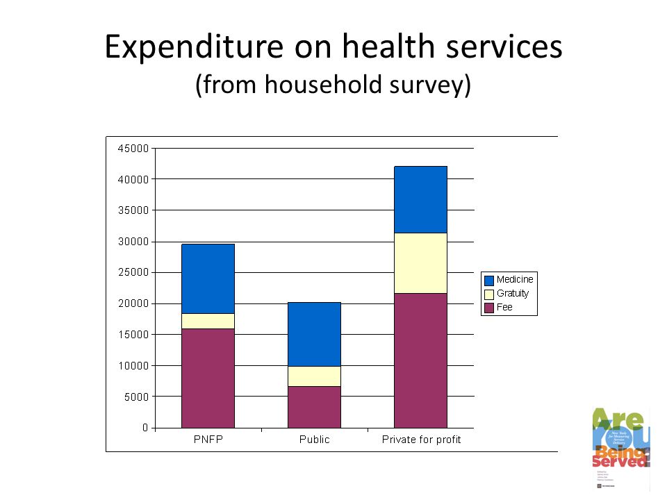 Expenditure on health services (from household survey)