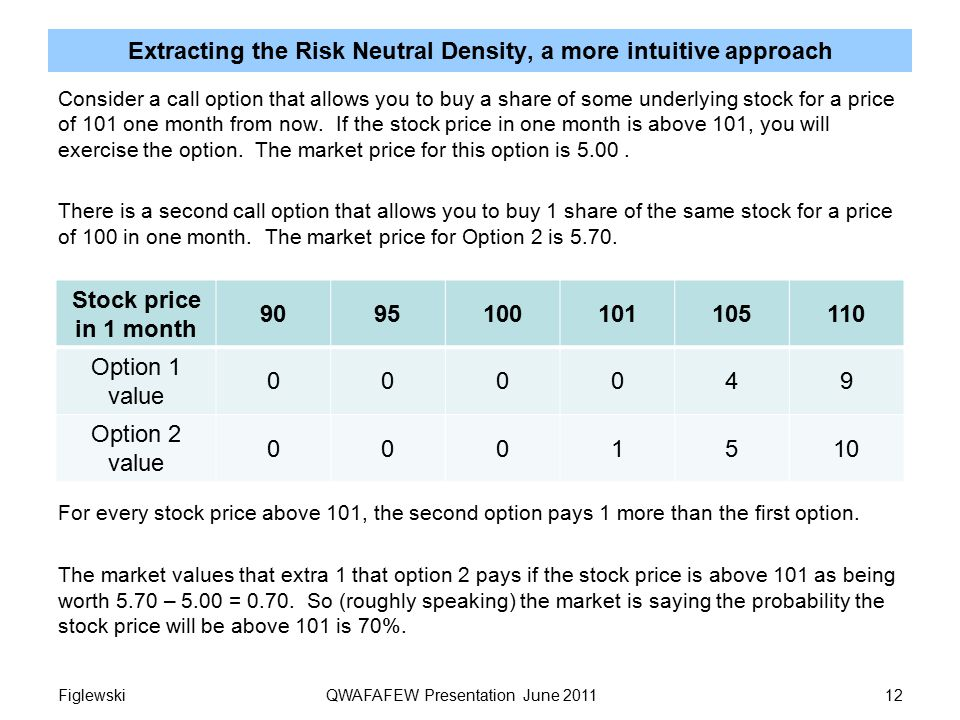 Extracting the Risk Neutral Density, a more intuitive approach Consider a call option that allows you to buy a share of some underlying stock for a price of 101 one month from now.