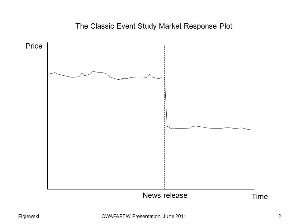 The Classic Event Study Market Response Plot Price Time News release Figlewski QWAFAFEW Presentation June 20112