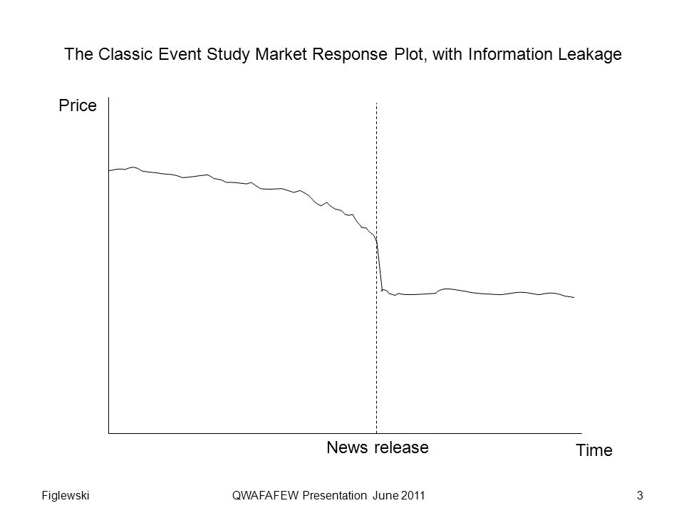 The Classic Event Study Market Response Plot, with Information Leakage Price Time News release 3Figlewski QWAFAFEW Presentation June 2011