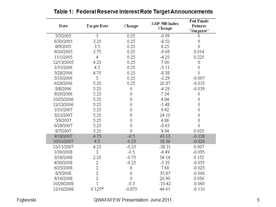 Table 1: Federal Reserve Interest Rate Target Announcements 5Figlewski QWAFAFEW Presentation June 2011