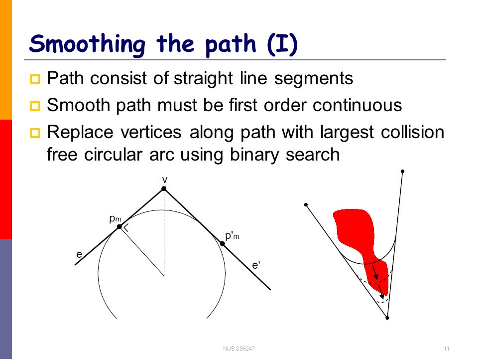 NUS CS524711 Smoothing the path (I)  Path consist of straight line segments  Smooth path must be first order continuous  Replace vertices along pat