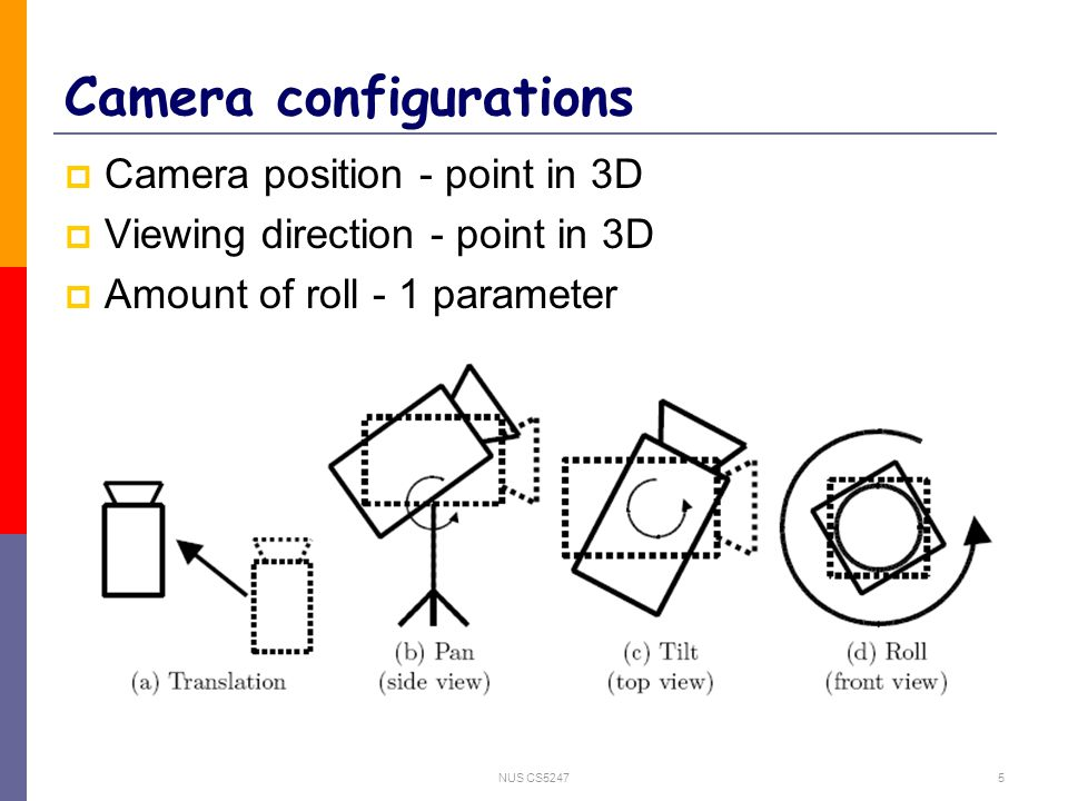 NUS CS52475 Camera configurations  Camera position - point in 3D  Viewing direction - point in 3D  Amount of roll - 1 parameter