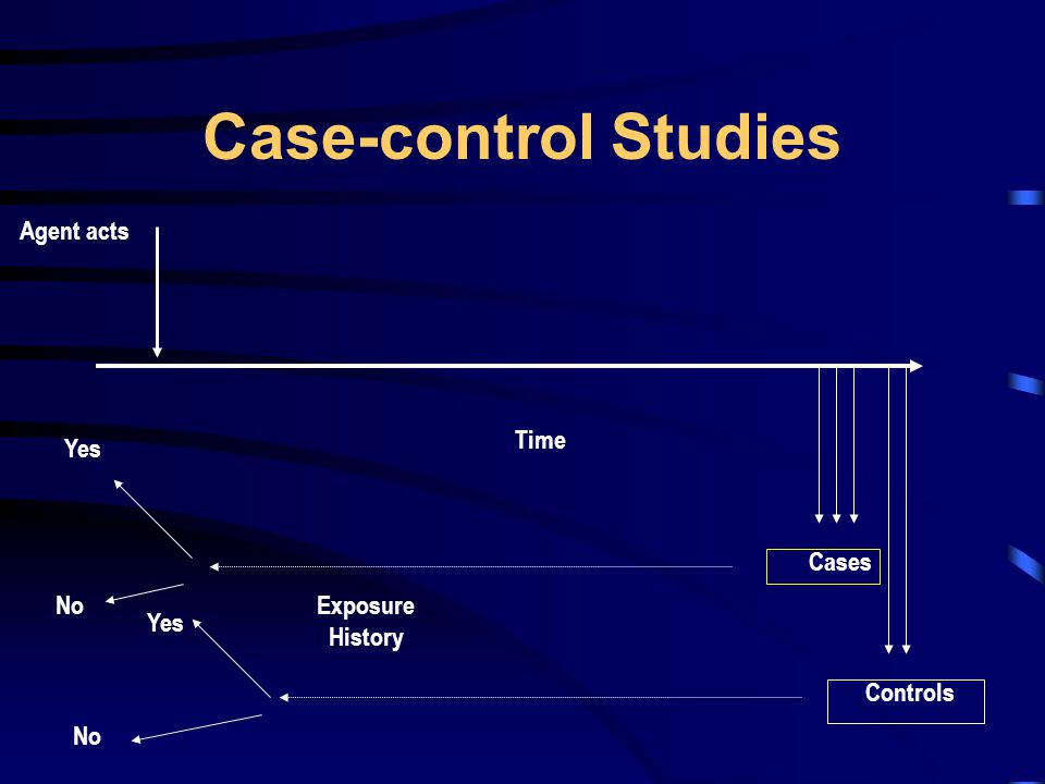 Case-control Studies Time Agent acts Cases Controls Exposure History Yes No Yes No