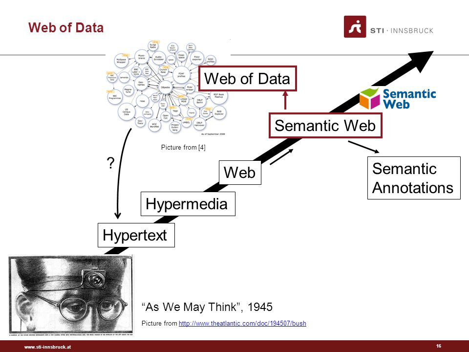 www.sti-innsbruck.at 16 Web of Data Hypertext Hypermedia Web Web of Data Semantic Web Picture from http://www.theatlantic.com/doc/194507/bushhttp://www.theatlantic.com/doc/194507/bush .