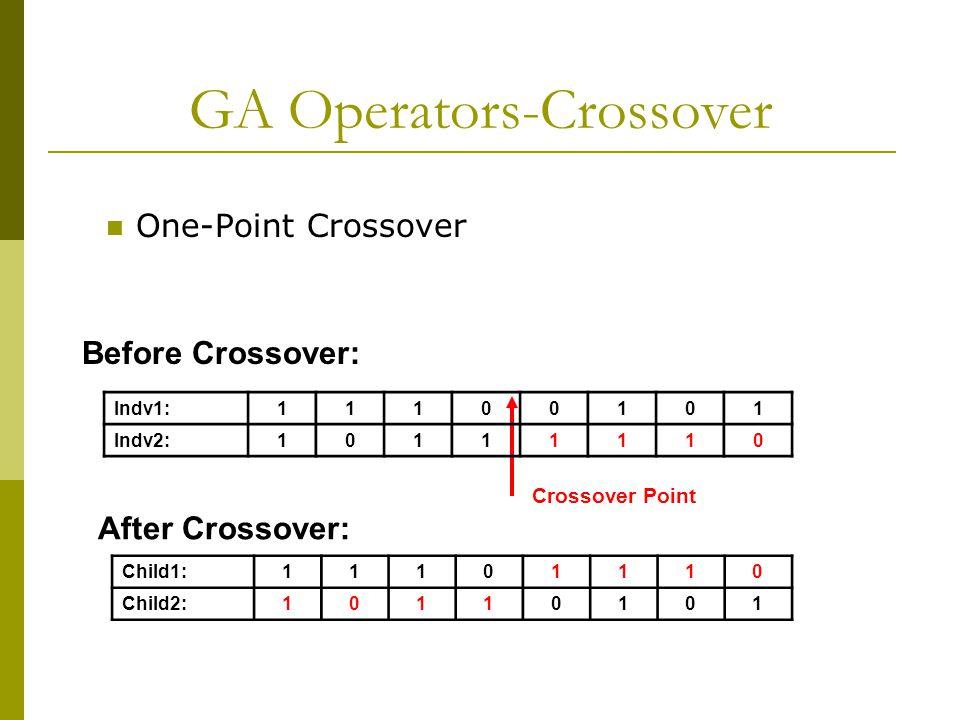 GA Operators-Crossover One-Point Crossover Before Crossover: Indv1:11100101 Indv2:10111110 Crossover Point After Crossover: Child1:11101110 Child2:10110101