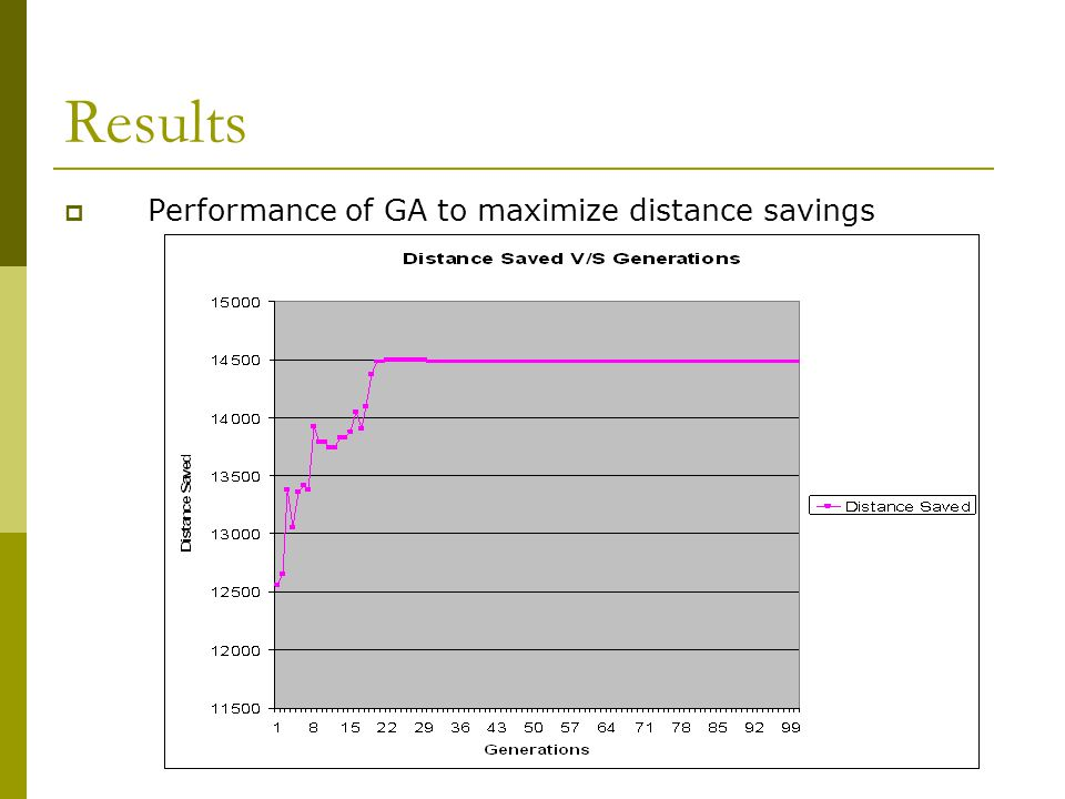 Results  Performance of GA to maximize distance savings