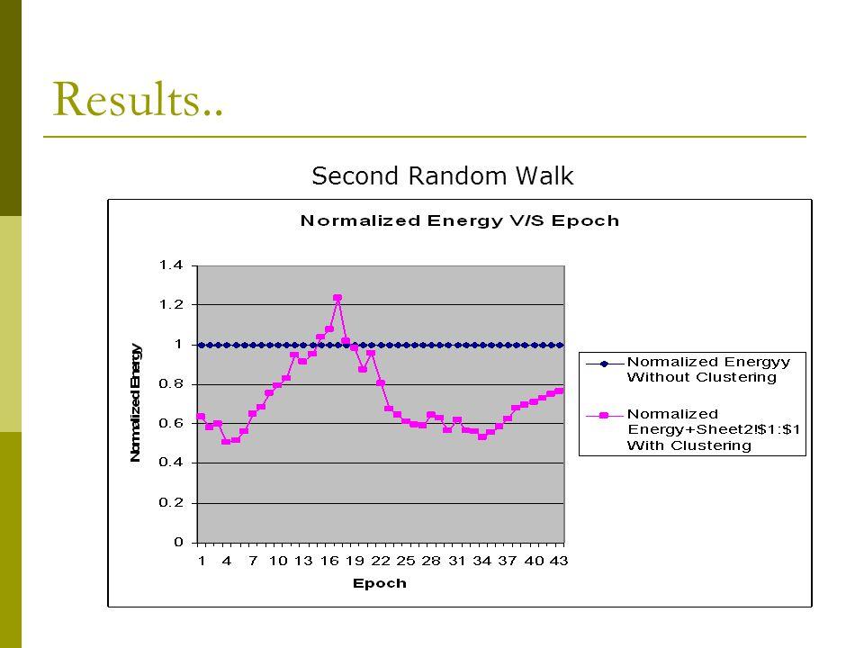 Results.. Second Random Walk