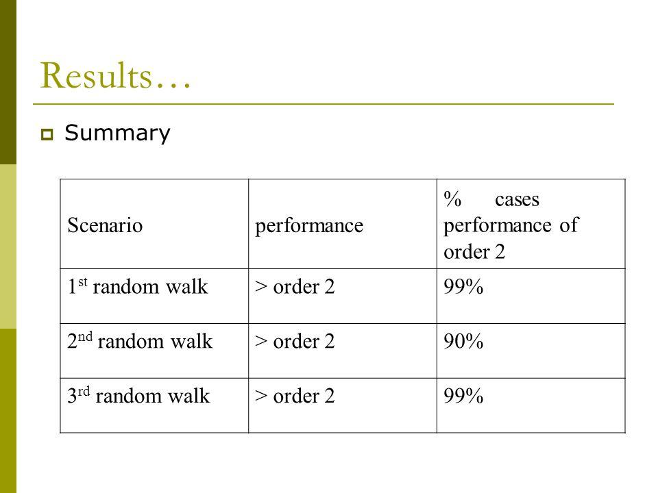 Results…  Summary Scenarioperformance % cases performance of order 2 1 st random walk> order 299% 2 nd random walk> order 290% 3 rd random walk> order 299%