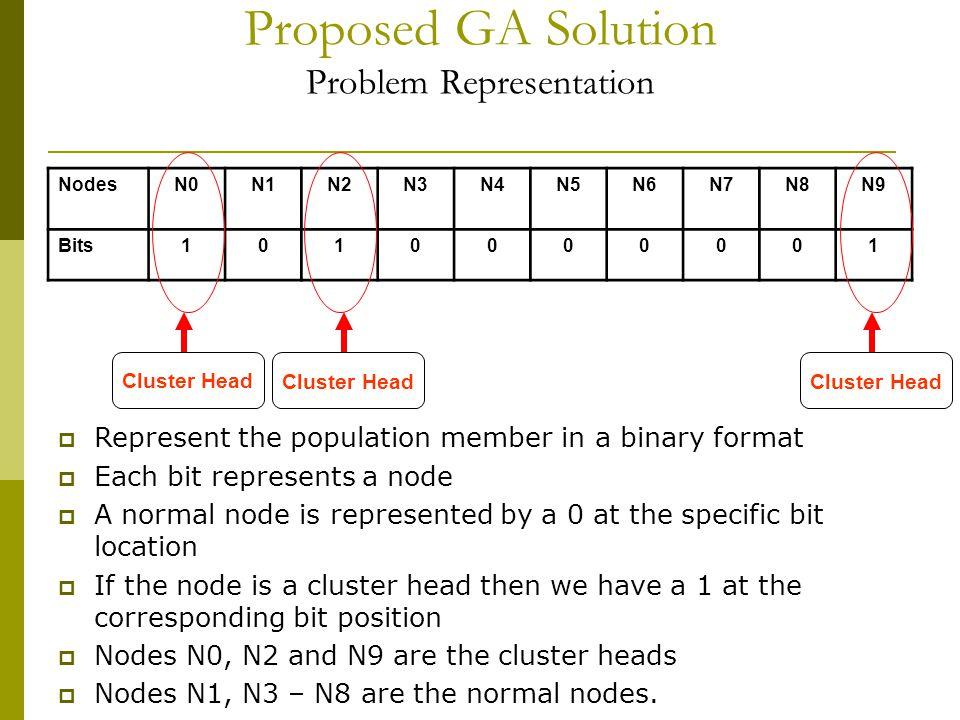 Proposed GA Solution Problem Representation NodesN0N1N2N3N4N5N6N7N8N9 Bits1010000001  Represent the population member in a binary format  Each bit r