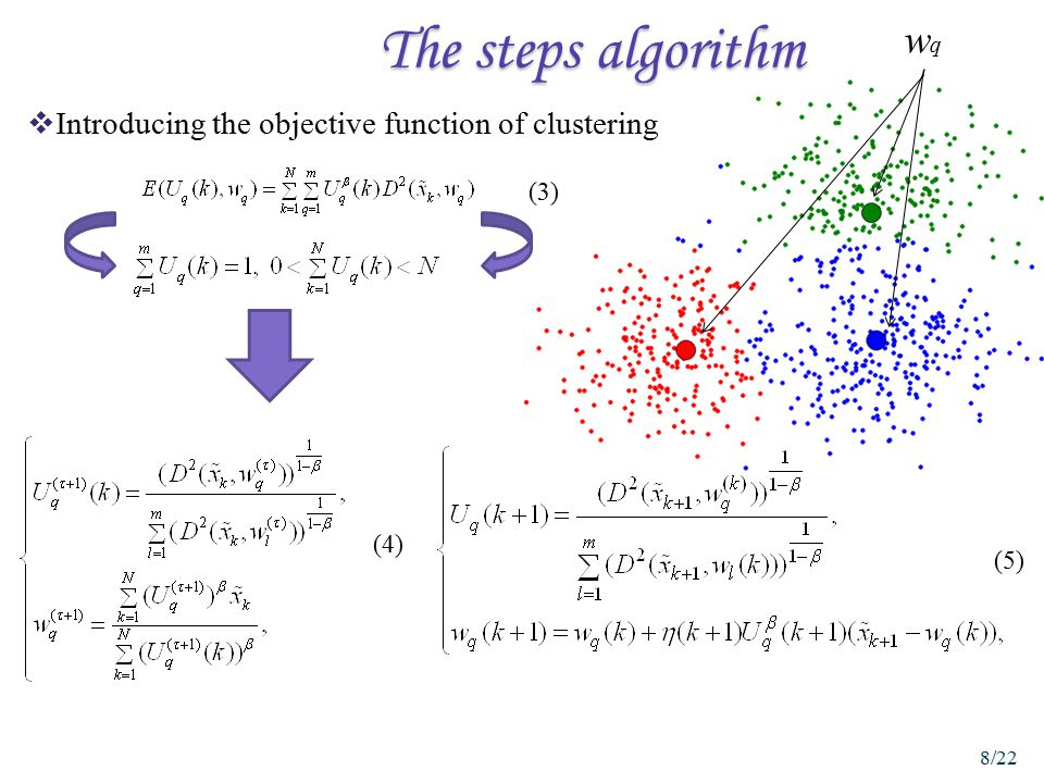 The steps algorithm  Introducing the objective function of clustering wqwq (4) (5) (3) 8/22