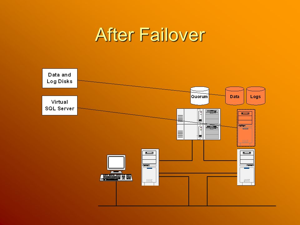 After Failover