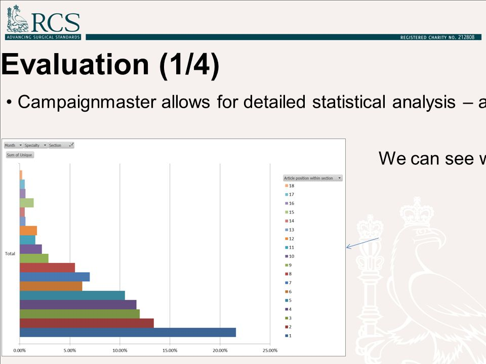 Evaluation (1/4) Campaignmaster allows for detailed statistical analysis – all links are tracked We can see which articles are getting the most clicks, and who is clicking