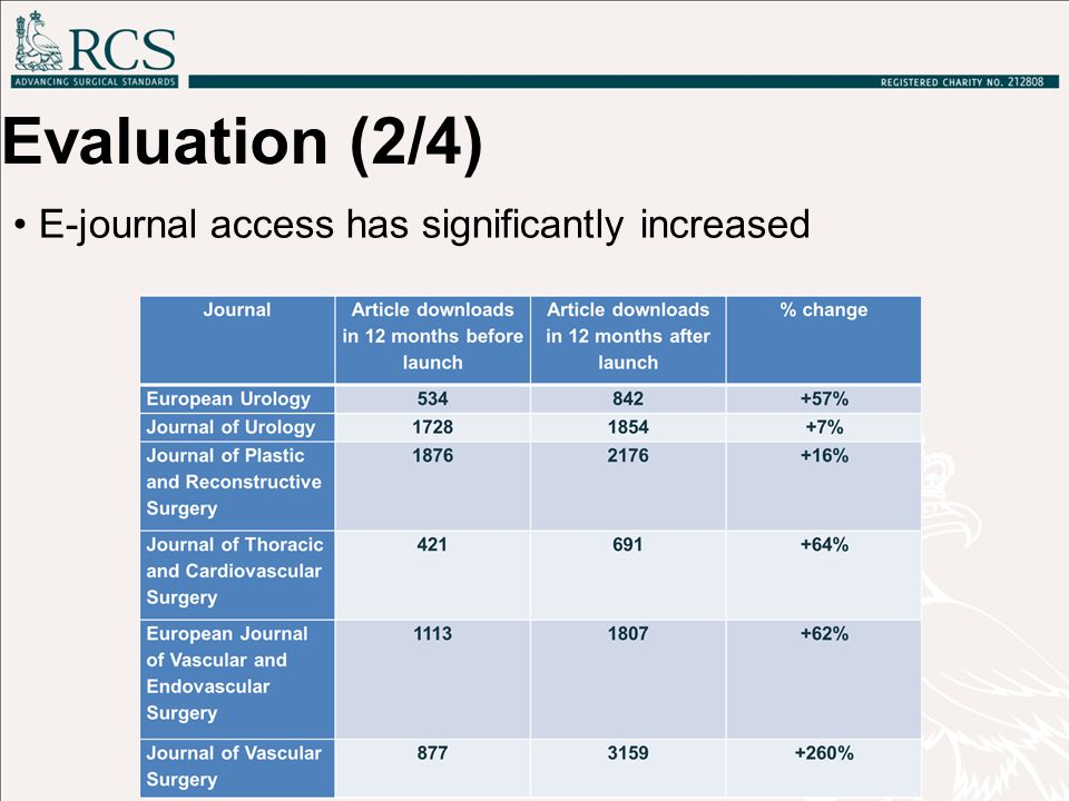 E-journal access has significantly increased Evaluation (2/4)