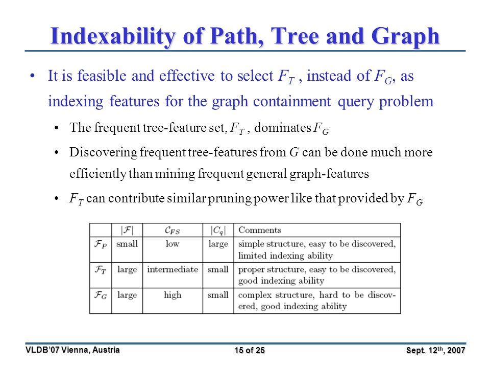 Sept. 12 th, 2007 VLDB'07 Vienna, Austria 15 of 25 Indexability of Path, Tree and Graph It is feasible and effective to select F T, instead of F G, as