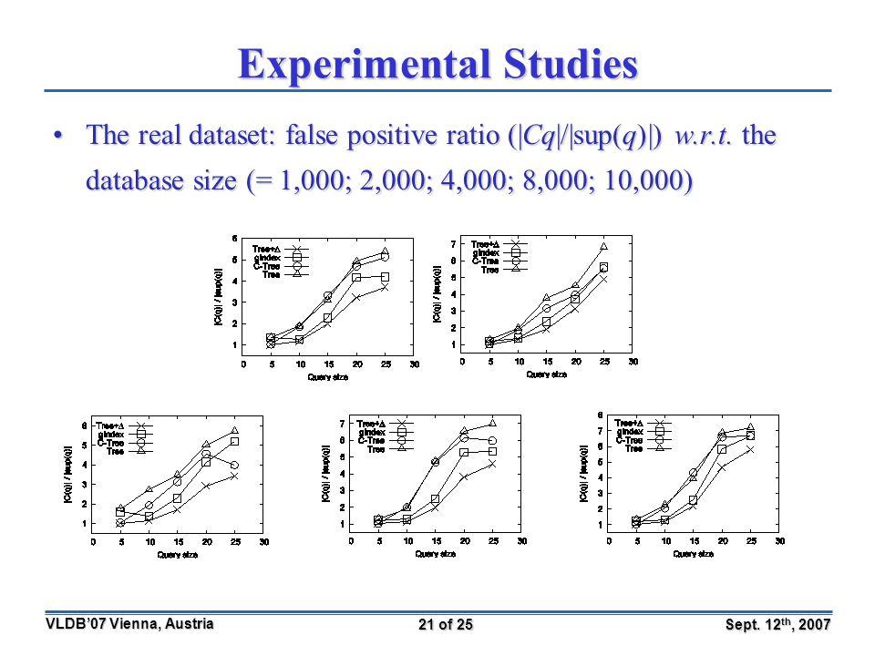 Sept. 12 th, 2007 VLDB'07 Vienna, Austria 21 of 25 Experimental Studies The real dataset: false positive ratio (|Cq|/|sup(q)|) w.r.t. the database siz