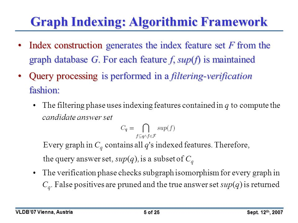 Sept. 12 th, 2007 VLDB'07 Vienna, Austria 5 of 25 Graph Indexing: Algorithmic Framework Index construction generates the index feature set F from the