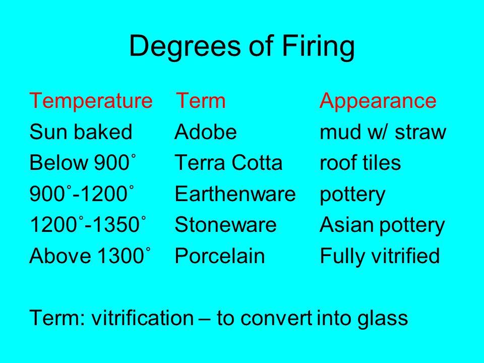 Degrees of Firing Temperature TermAppearance Sun bakedAdobemud w/ straw Below 900˚Terra Cotta roof tiles 900˚-1200˚Earthenwarepottery 1200˚-1350˚Stone