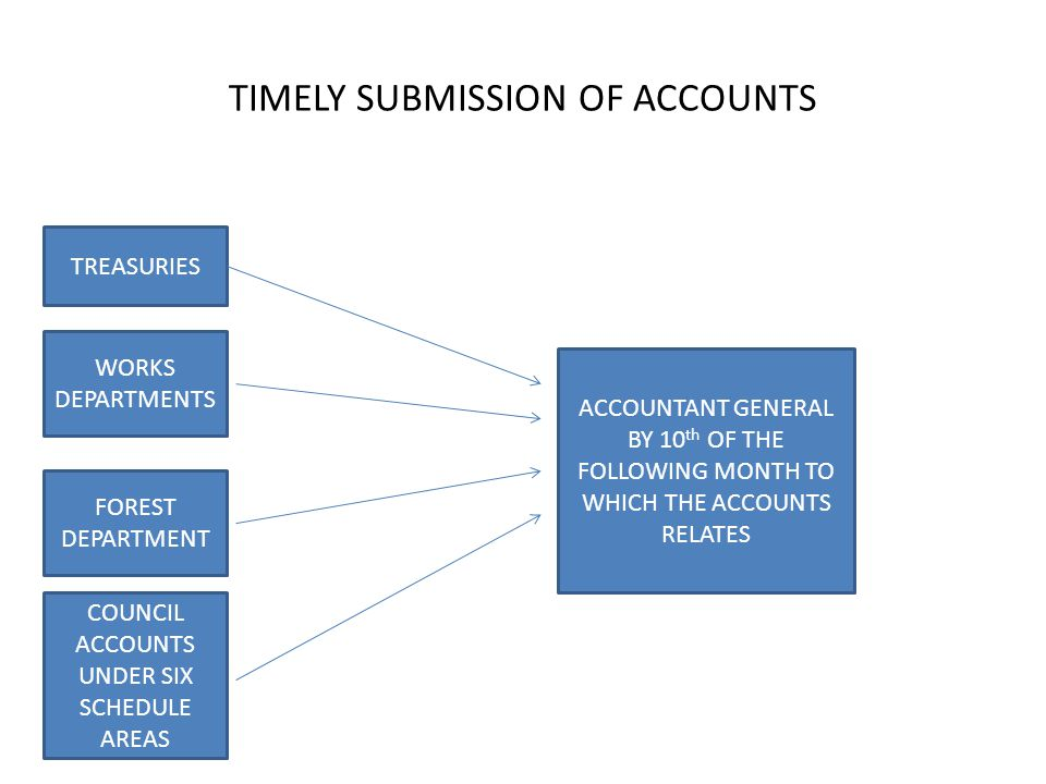TIMELY SUBMISSION OF ACCOUNTS TREASURIES WORKS DEPARTMENTS FOREST DEPARTMENT COUNCIL ACCOUNTS UNDER SIX SCHEDULE AREAS ACCOUNTANT GENERAL BY 10 th OF THE FOLLOWING MONTH TO WHICH THE ACCOUNTS RELATES