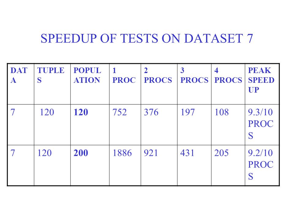 SPEEDUP OF TESTS ON DATASET 7 DAT A TUPLE S POPUL ATION 1 PROC 2 PROCS 3 PROCS 4 PROCS PEAK SPEED UP 7 120 7523761971089.3/10 PROC S 712020018869214312059.2/10 PROC S