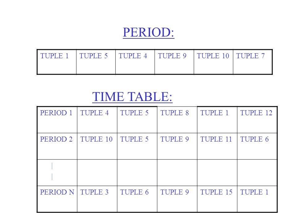 PERIOD: TUPLE 1TUPLE 5TUPLE 4TUPLE 9TUPLE 10TUPLE 7 TIME TABLE: PERIOD 1TUPLE 4TUPLE 5TUPLE 8TUPLE 1TUPLE 12 PERIOD 2TUPLE 10TUPLE 5TUPLE 9TUPLE 11TUPLE 6 | PERIOD NTUPLE 3TUPLE 6TUPLE 9TUPLE 15TUPLE 1