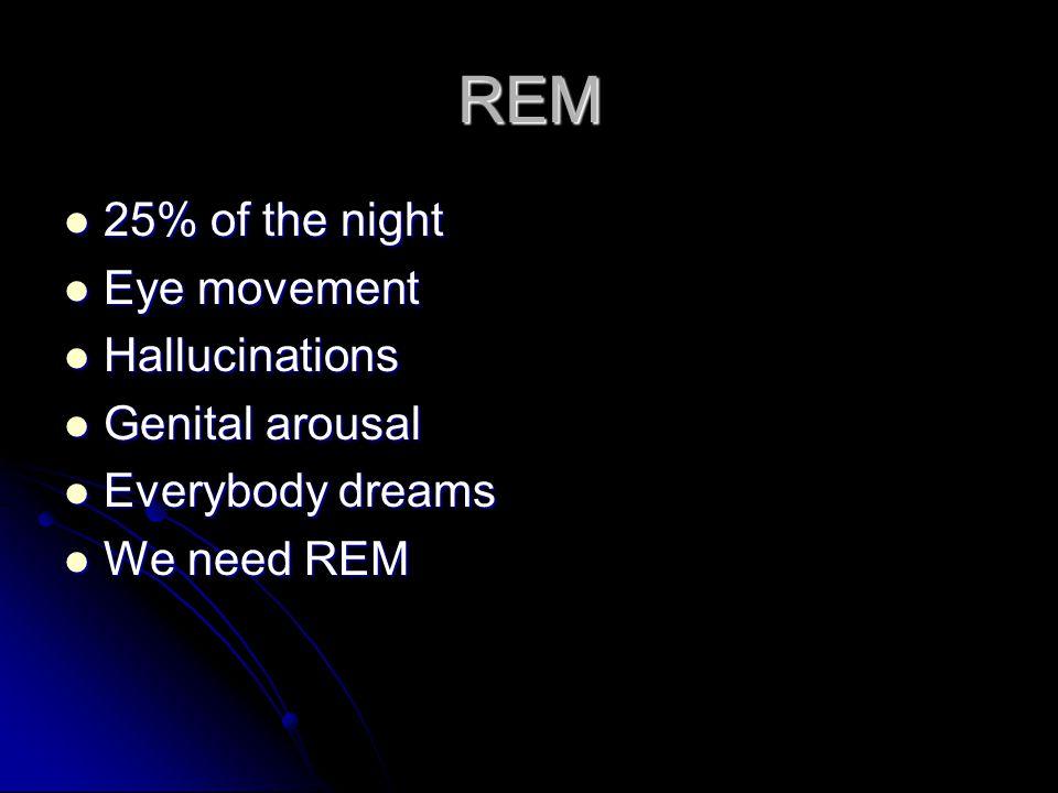 REM 25% of the night 25% of the night Eye movement Eye movement Hallucinations Hallucinations Genital arousal Genital arousal Everybody dreams Everybo
