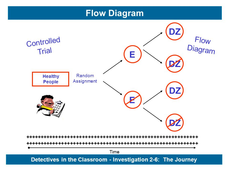 Time ++++++++++++++++++++++++++++++++++++++++++++++++++++++++++ Healthy People Controlled Trial Flow Diagram Detectives in the Classroom - Investigati