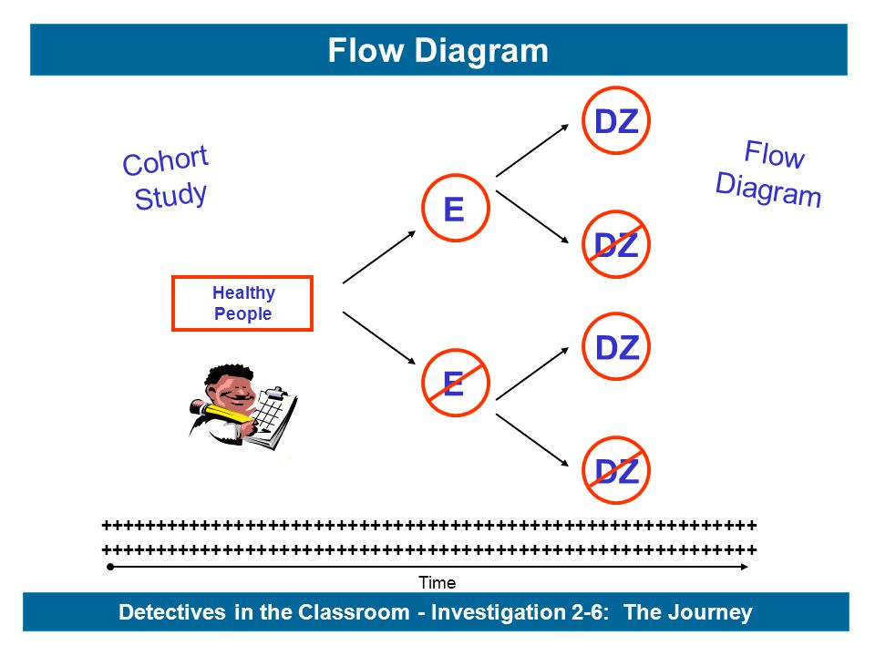 Time ++++++++++++++++++++++++++++++++++++++++++++++++++++++++++ Healthy People Cohort Study Flow Diagram Detectives in the Classroom - Investigation 2-6: The Journey - Healthy People E E DZ